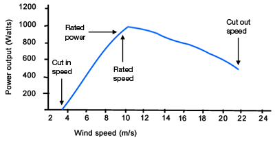 wind turbine output graph